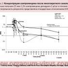Рисунок 2. Концентрации азитромицина после многократного закапывания. Thierry Amar, Thierry Caillaud, Pierre-Paul Elena, www.organum-visus.com